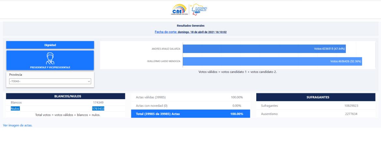 CNE results Ecuador election 2021 null votes