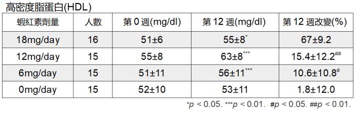 蝦紅素 三高 HDL