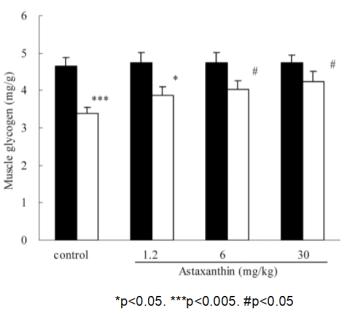 蝦紅素減少血糖使用