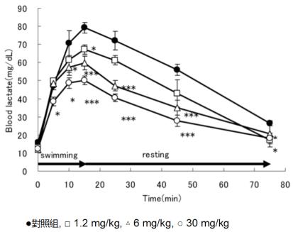 蝦紅素降低運動疲勞