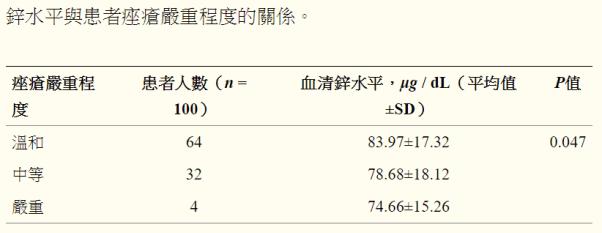 酵母鋅功效改善青春痘