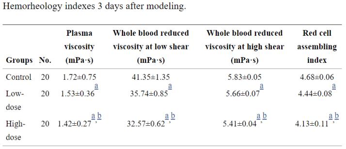葉酸和維生素B12-血液
