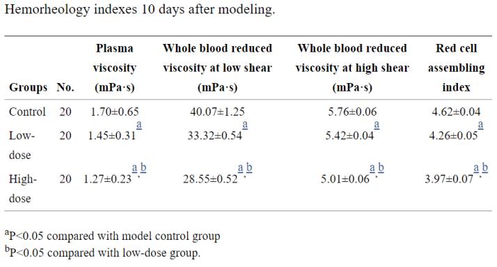 葉酸和維生素B12-血液-2
