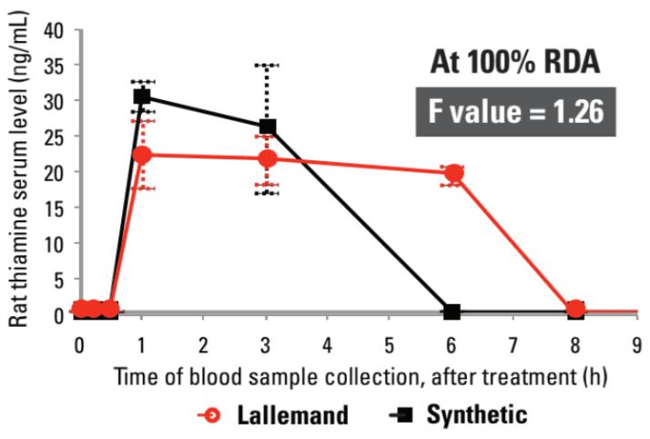 酵母B群吸收 實驗2