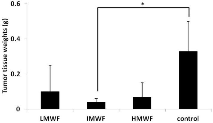 褐藻醣膠降低腫瘤重量