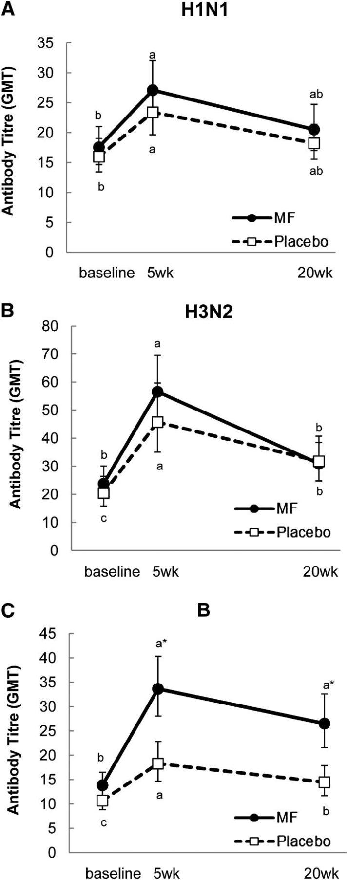 褐藻醣膠-增強免疫力