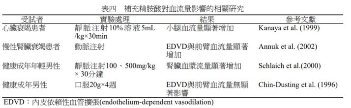 精氨酸增加血流量