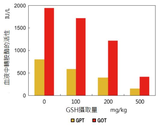 穀胱甘肽脂肪肝