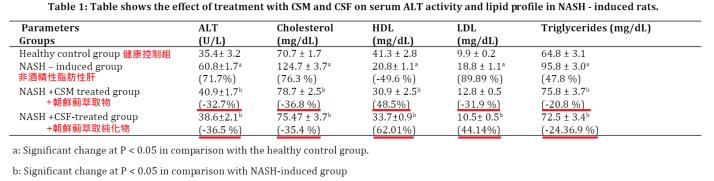 朝鮮薊功效:改善肝炎肝指數、降膽固醇