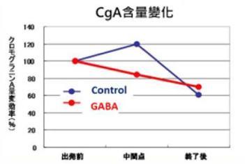 GABA功效減輕心理壓力