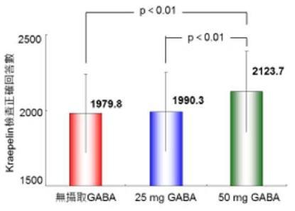 GABA功效幫助大腦思考