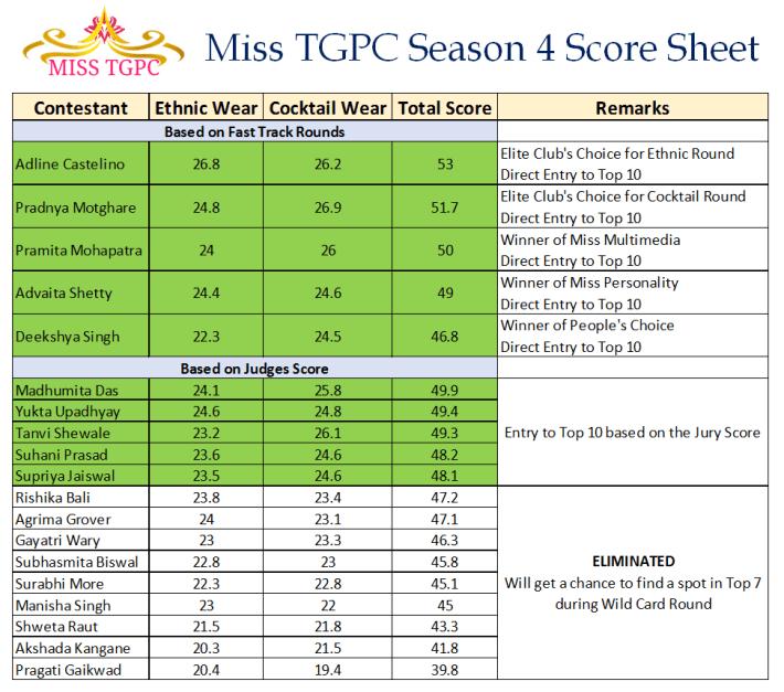 Miss TGPC Season 4 Score Sheet