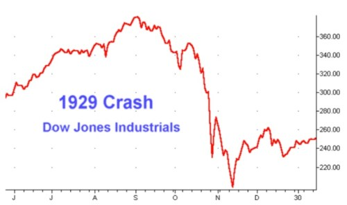 Graph of the Dow during 1929 stock market crash