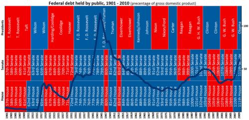 Republicans vs Democrats on US national debt