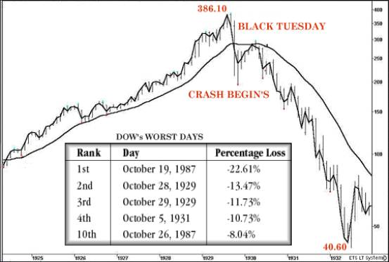 Logarithmic chart of the stock market crash of 1929 - Dow Jones Industrial Average (DJIA)