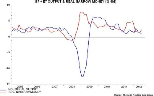 M1 money chart shows how economists fail to understand this economy