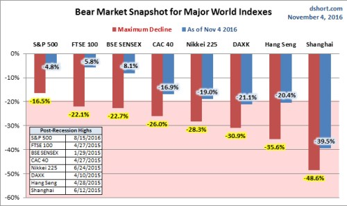 The column chart is sorted by the least to worst declines from previous peaks as of the week's end. Seven of our eight watch list indexes had dropped into bear territory (a 20% decline), the S&P 500 being the sole exception. As of the latest close, three indexes are in the bear zone, up from only one last week. The long-term resident Shanghai was joined by the Hong Kong's Hang Seng and Germany's DAXK.
