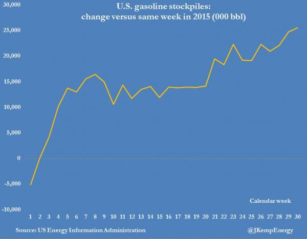 US gasoline stockpiles for July 2016.