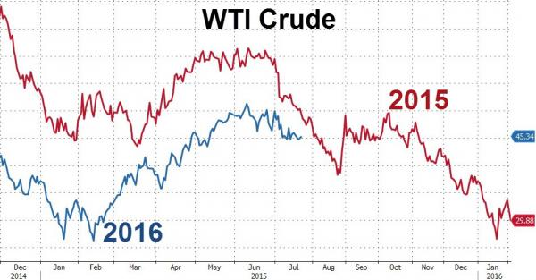 2016 WTI crude oil prices fall, rise and fall to match the pattern of 2015.
