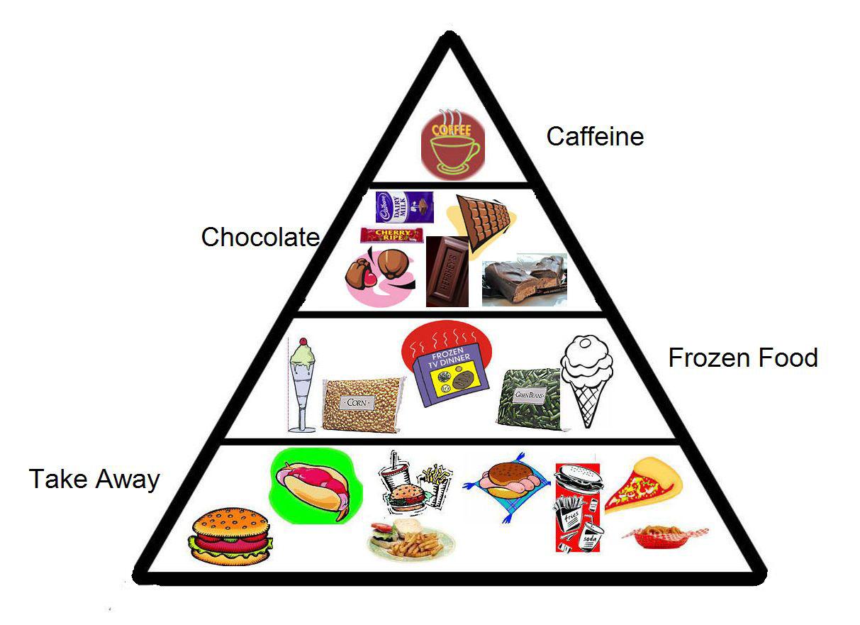 Modern Food Pyramid