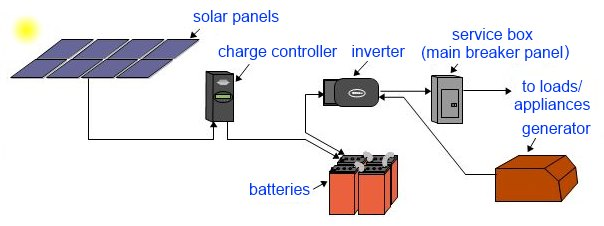 HOW TO SERIES PART 1: How To Go Off The Grid With Solar