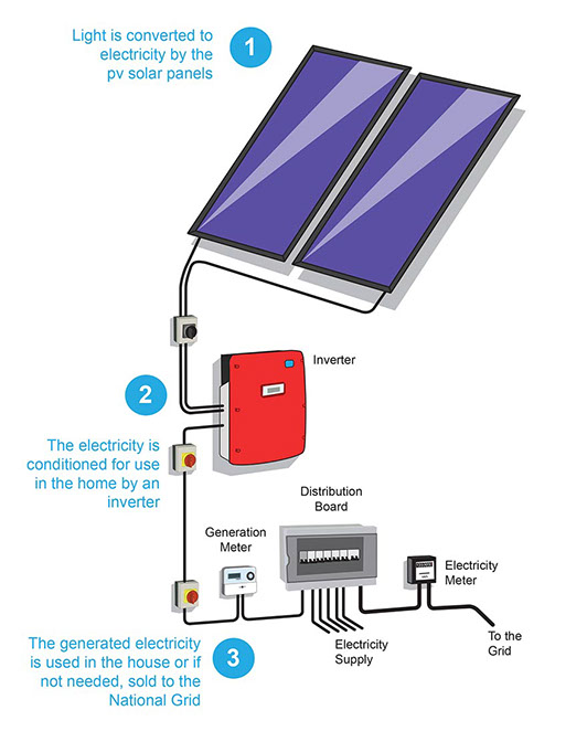 Photovoltaic Cell Circuit Diagram Pv Components And Wiring