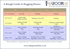 The Grooms List -A Rough Guide to Rugging Horses - Caroline Carter Recruitment Ltd