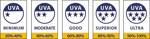 Maintaining health and fitness when working with horses - UVA star rating