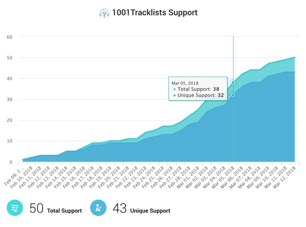 1001TL Support Data 1001trackstats