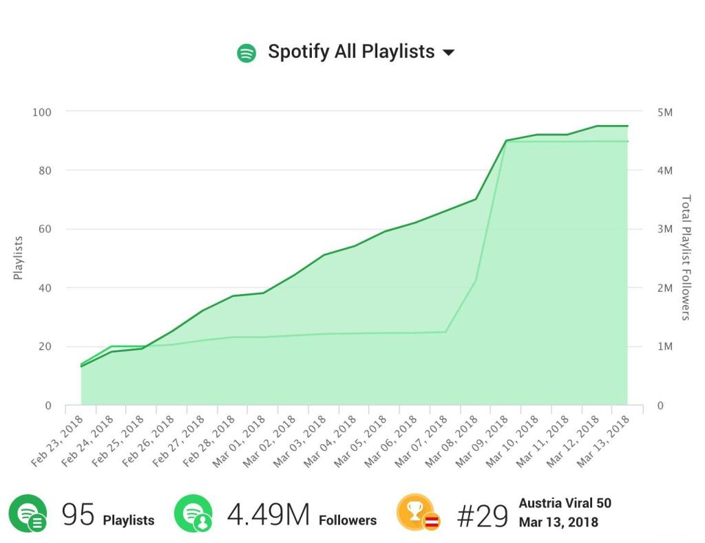 Spotify Playlisting 1001trackstats