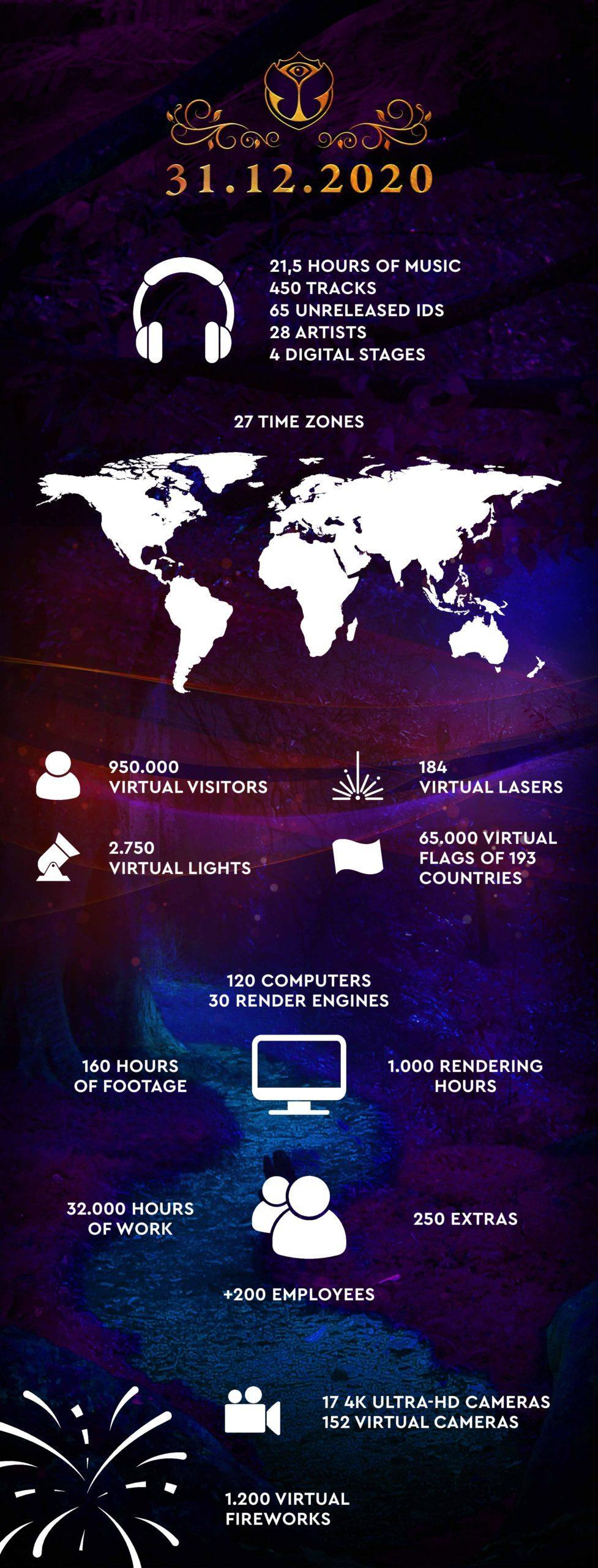 Tomorrowland 31.12.2020 Infographic