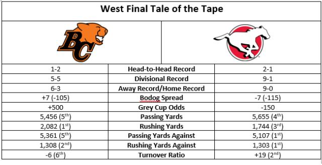 cfl-west-final-tale-of-tape