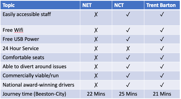 Comparison of Services between Beeston and Nottingham Centres
