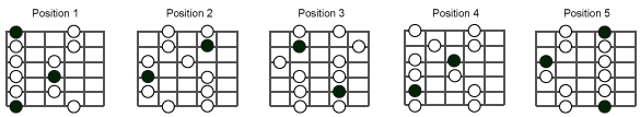 The 5 positions of the minor pentatonic scale - The Guitar Channel