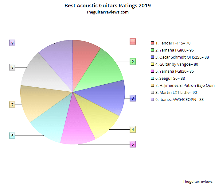 A Rating chart for best Acoustic Guitar under 500