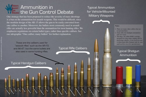 small resolution of common bullet sizes