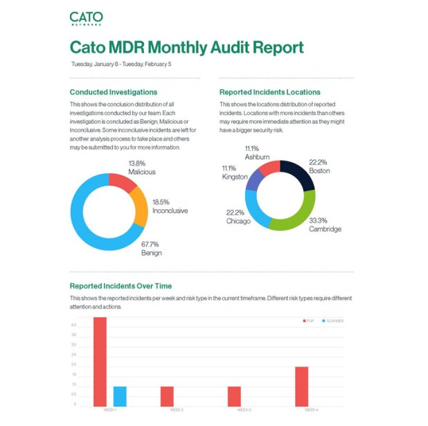Monthly audit reports of all events