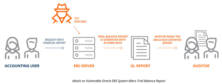 Oracle EBS software hacking