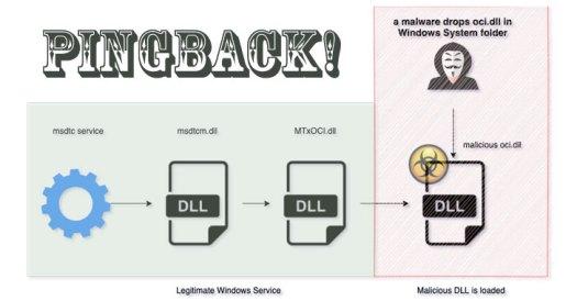 pingback-malware