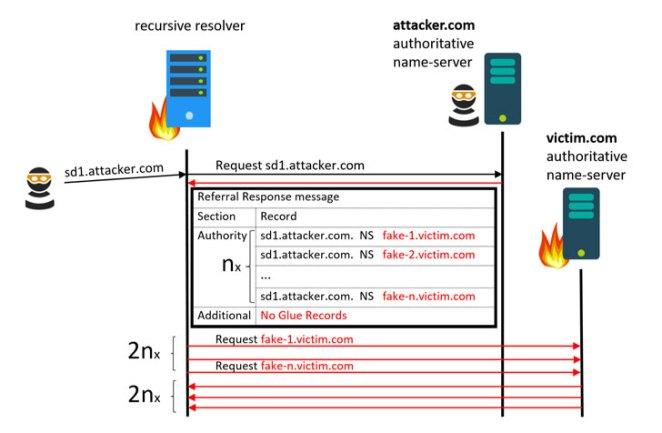 Nova falha de DNS permite ataques DDoS em larga escala