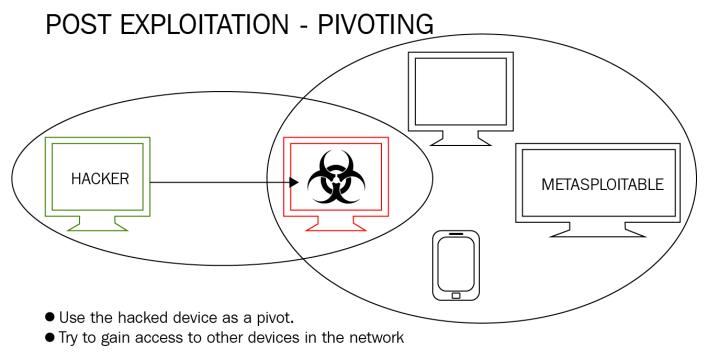 Pivoting