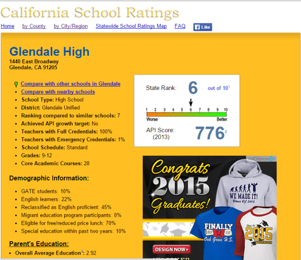 Glendale High School_API Score