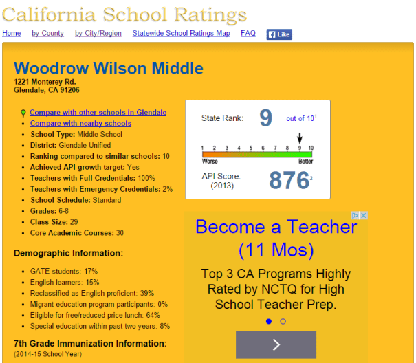 Woodrow Wilson Middle School_API Score
