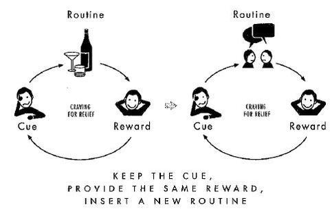 El método para cambiar tus rutinas negativas en hábitos positivos - habito