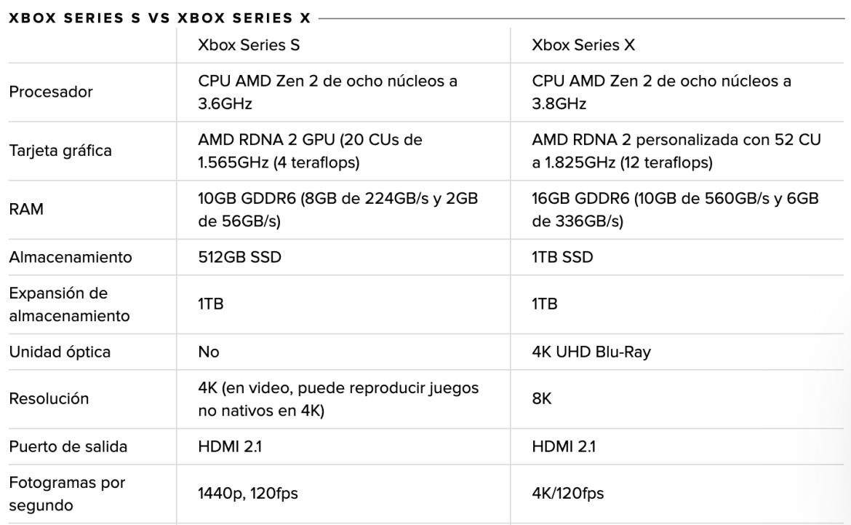 ¿Playstation 5 o Xbox Series X? Bienvenido a la nueva generación de consolas - captura-de-pantalla-2020-09-17-a-las-12-22-12