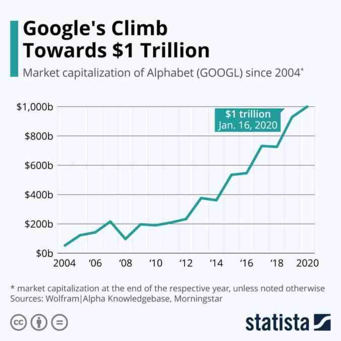 Todos usan Google, pero pocos conocen estas cosas sobre la historia de la empresa - google-valor