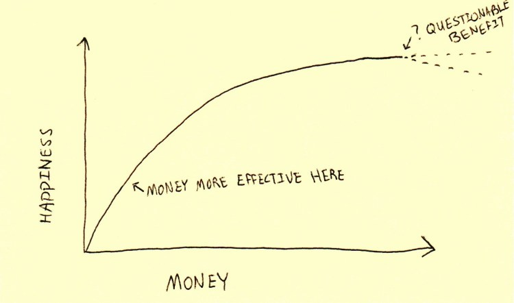 Money happiness graph