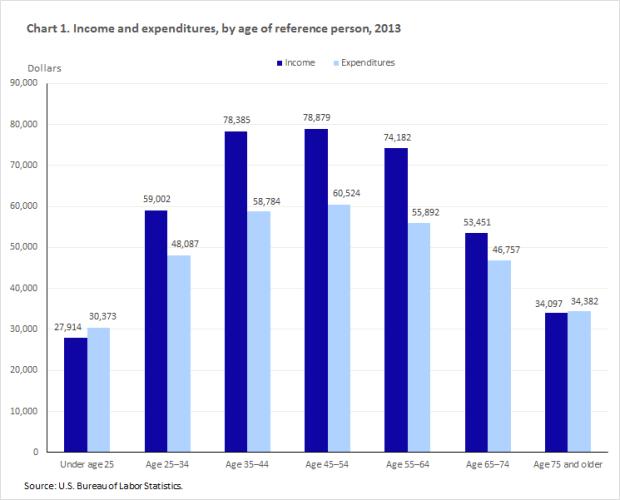 retirement spending