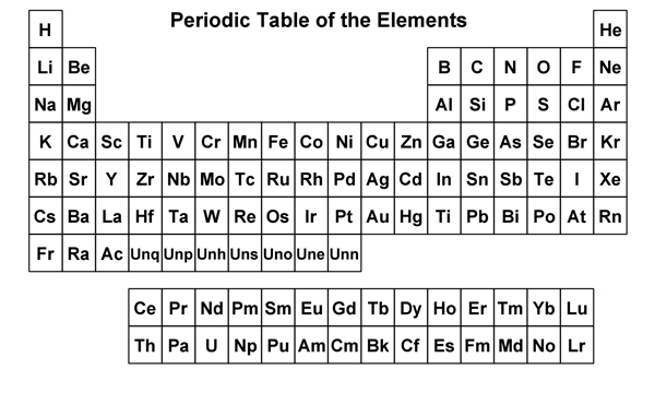 Periodic table symbols only image collections periodic table of periodic table of elements with element names and symbols urtaz Image collections