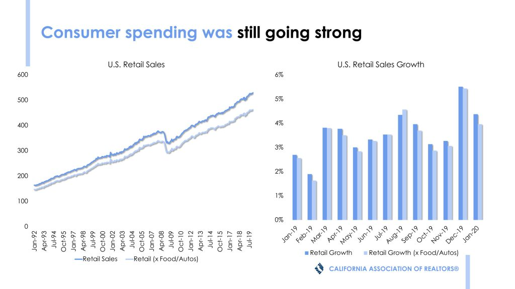 CONSUMER SPENDING BEFORE VIRUS